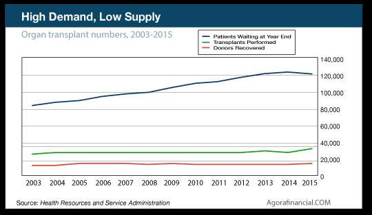 high demand low supply chart