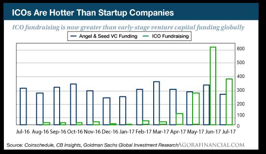 ICO chart