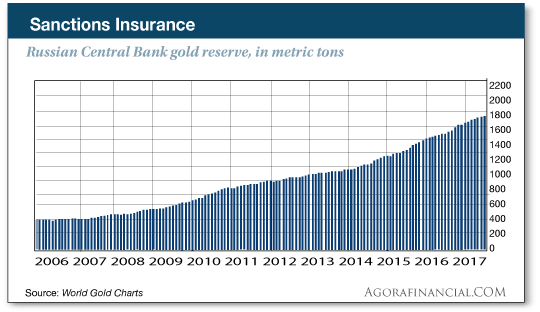 Russian central bank gold reserve chart