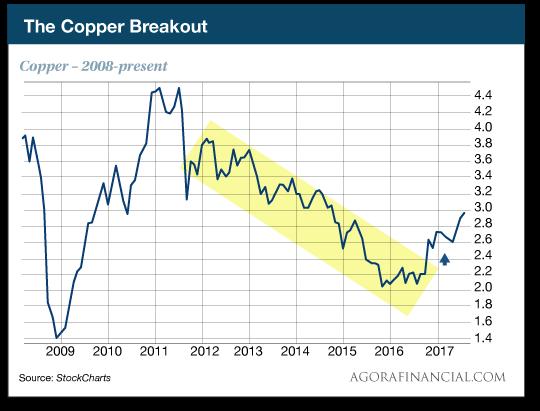 The Copper Breakdown chart