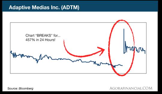 chart: adtm