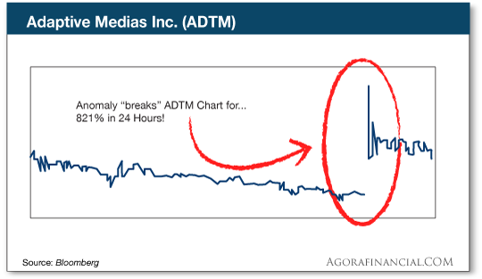 chart: Adaptive Medias
