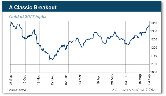 Breakout chart