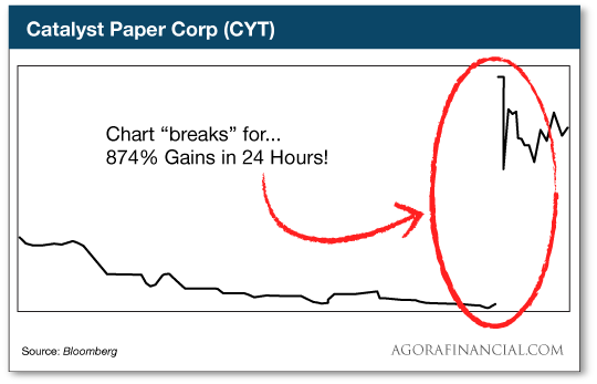 chart: Catalyst paper corp