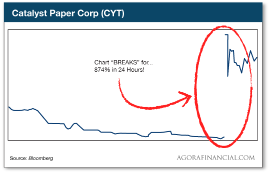 chart: cyt