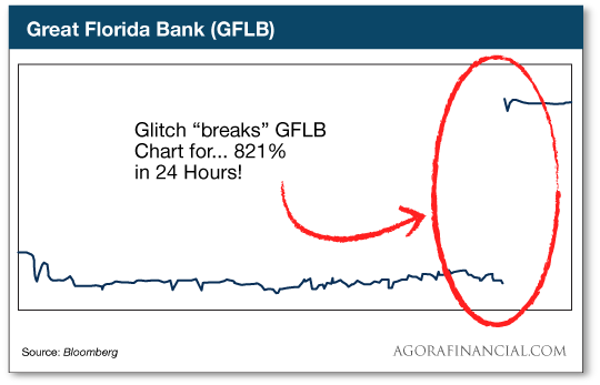chart: great florida bank