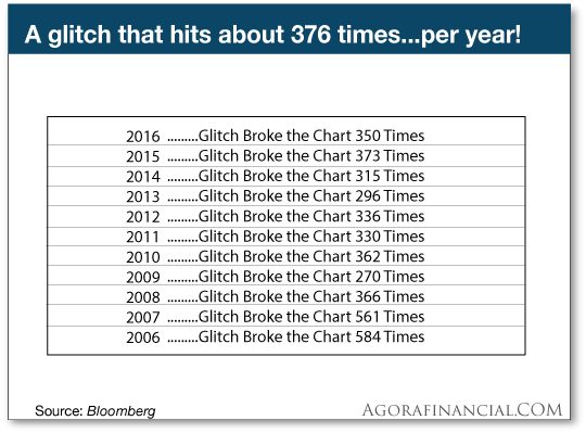 chart: a glitch that hits about 376 times per year
