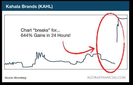 chart: Kahala brands
