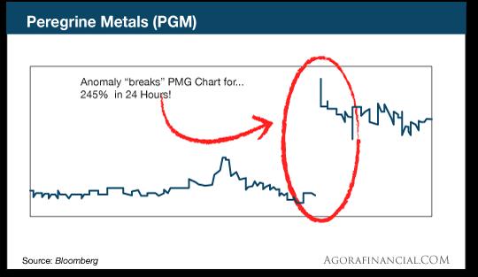 chart: Peregrine Metals