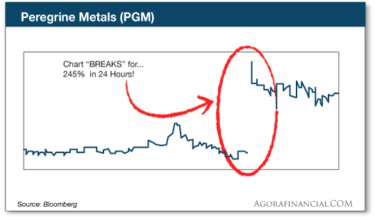 chart: pgm