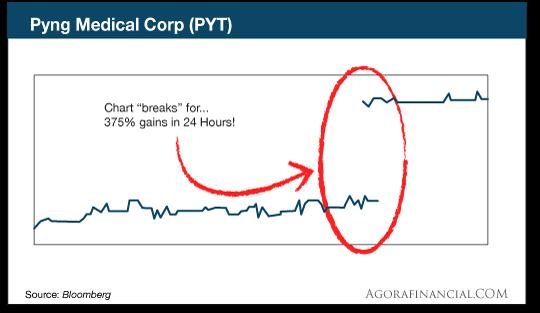 chart: Pyng Medical Corp