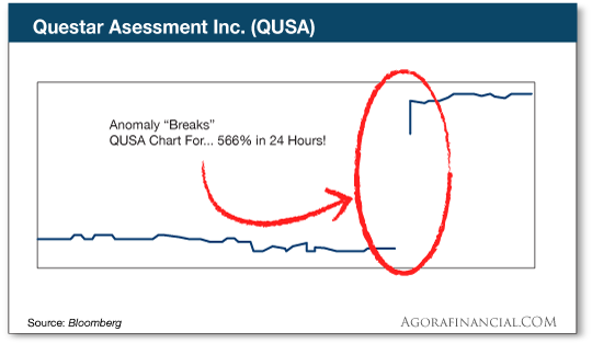 chart: questar assessment