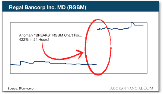 chart: Regal Bancorp