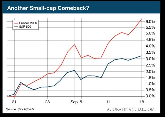 small-cap    comeback    chart