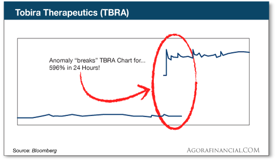 chart: Tobira Therapeutics