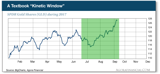 Kinetic Window chart
