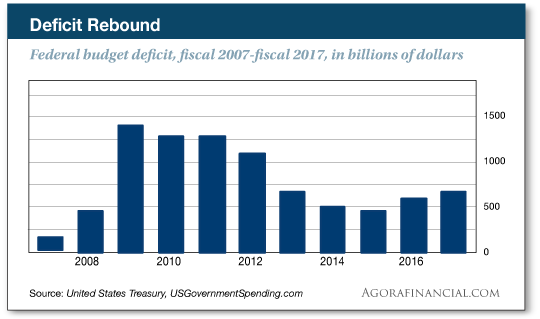 federal budget chart