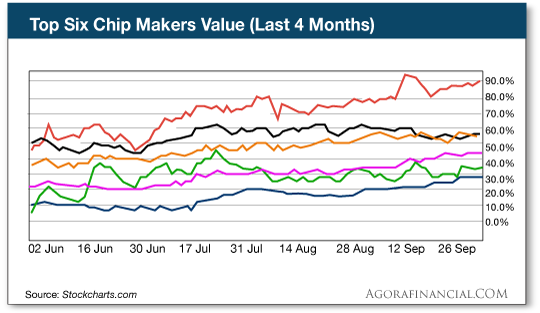 Top    Six    Chip    Makers    chart