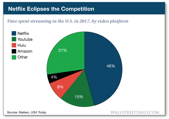 chart: Netflix eclises the competition