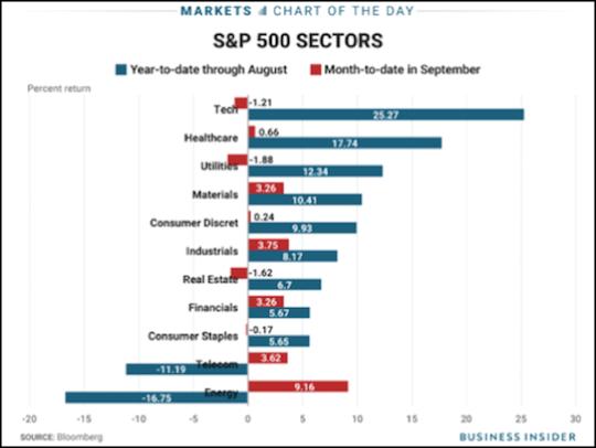 chart: Energy Sector Rallies Ahead of Tax Reform