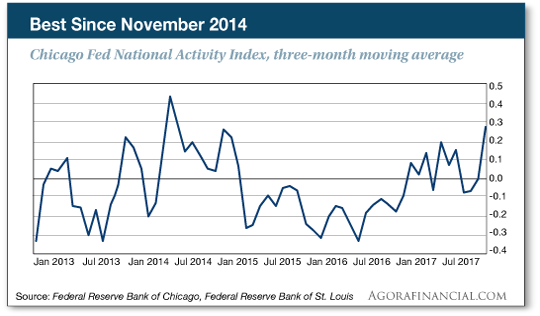 national activity index