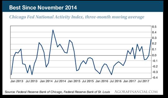 national activity index