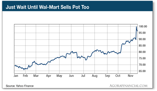 Wal-mart chart