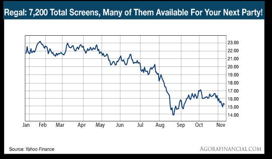 Regal Cinema chart
