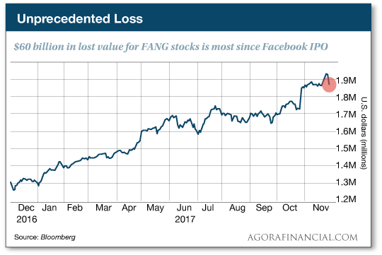 FANG stocks chart