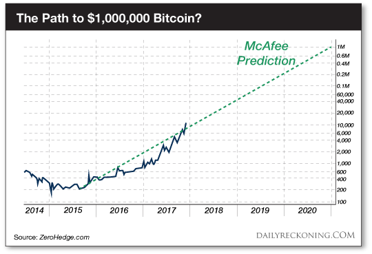 REVEALED: Bitcoins Price in 2020