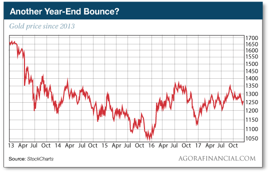 Another Year-End Bounce?