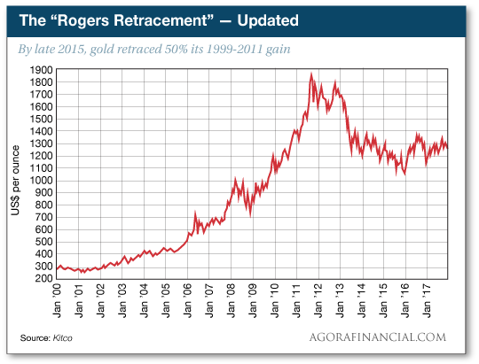 The Rogers Retracement - Updated
