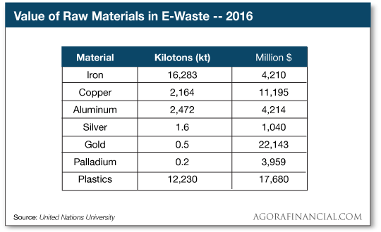 Value of Raw Materials in E-Waste - 2016