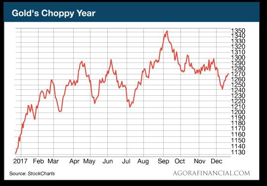 Gold's Choppy Year