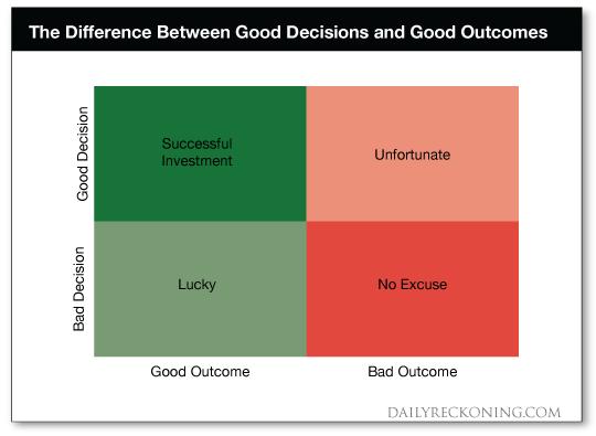Good    Decisions    Graph