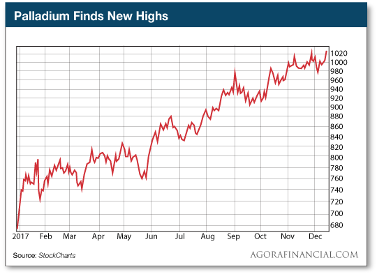 Palladium Finds New Highs