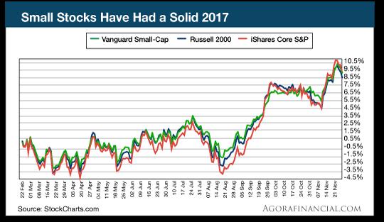 Small Stocks chart