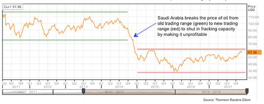 Saudi Arabia Oil Trade