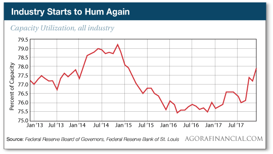 Industry starts to hum again