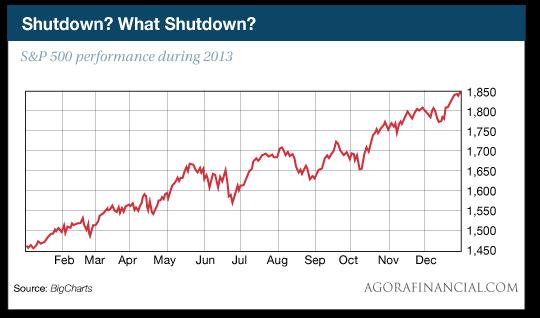 Shutdown?