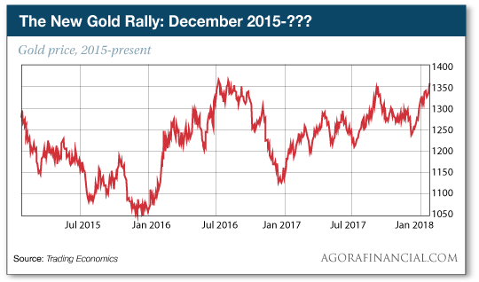 The New Gold Rally