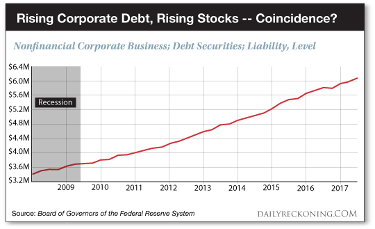 Rising Corporate Debt