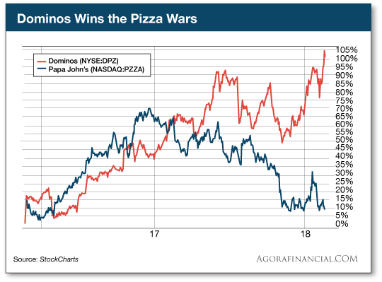Dominos Pizza Wars