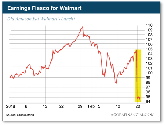 Earnings Fiasco for Walmart