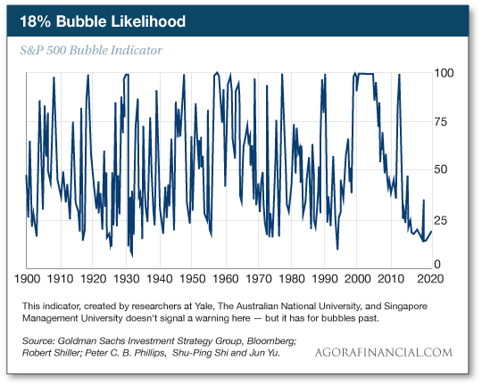Bubble Likelihood
