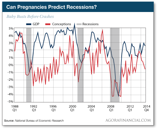 Can Pregnancies Predict Recessions?