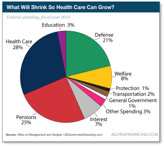 What Will Shrink So Health Care Can Grow?