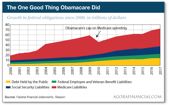 The One Good Thing Obamacare Did