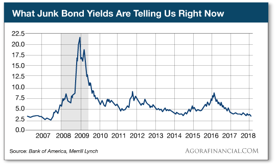 What Junk Bond Yields Are Telling Us Right Now
