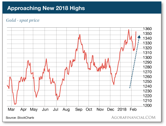 New 2018 Highs